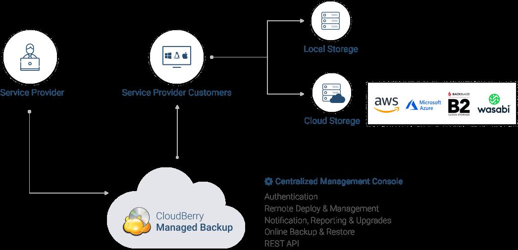 backup cloud MSP360