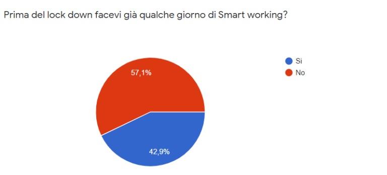 smart working business intelligence