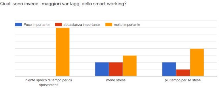 business intelligence smart working