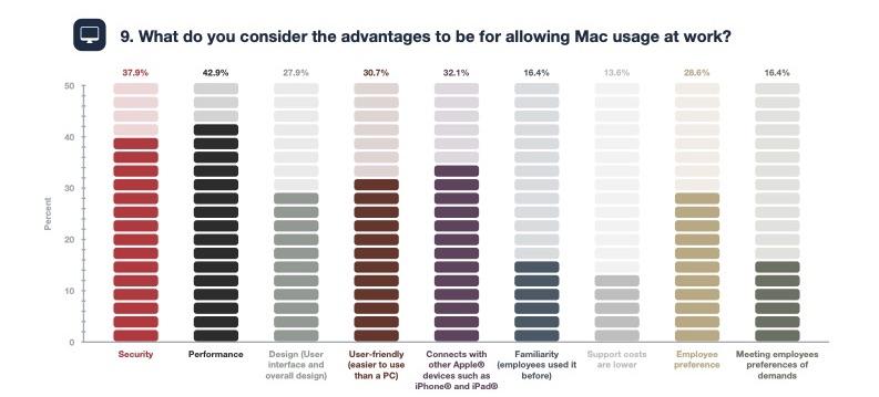 Mac in azienda sondaggio Parallels
