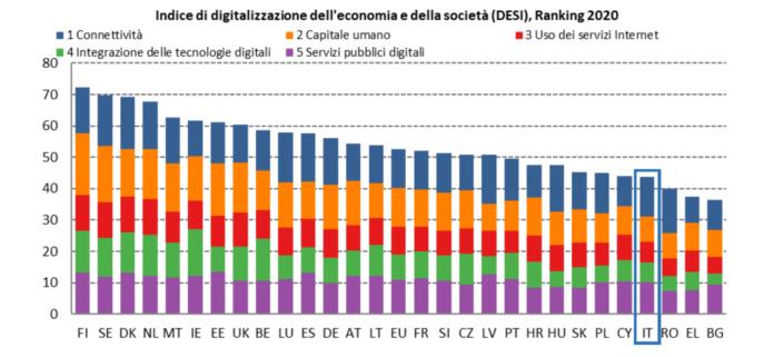 italia digitalizzazione
