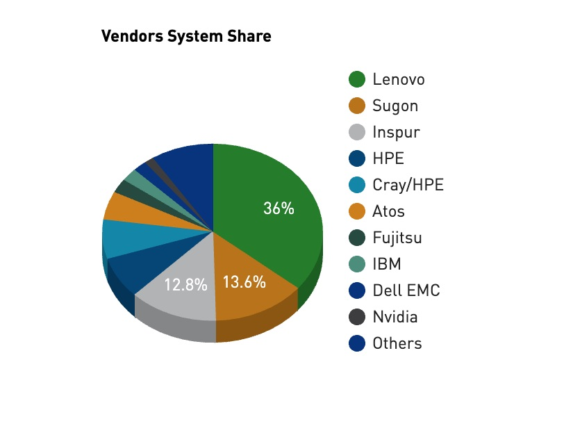 supercomputer vendor