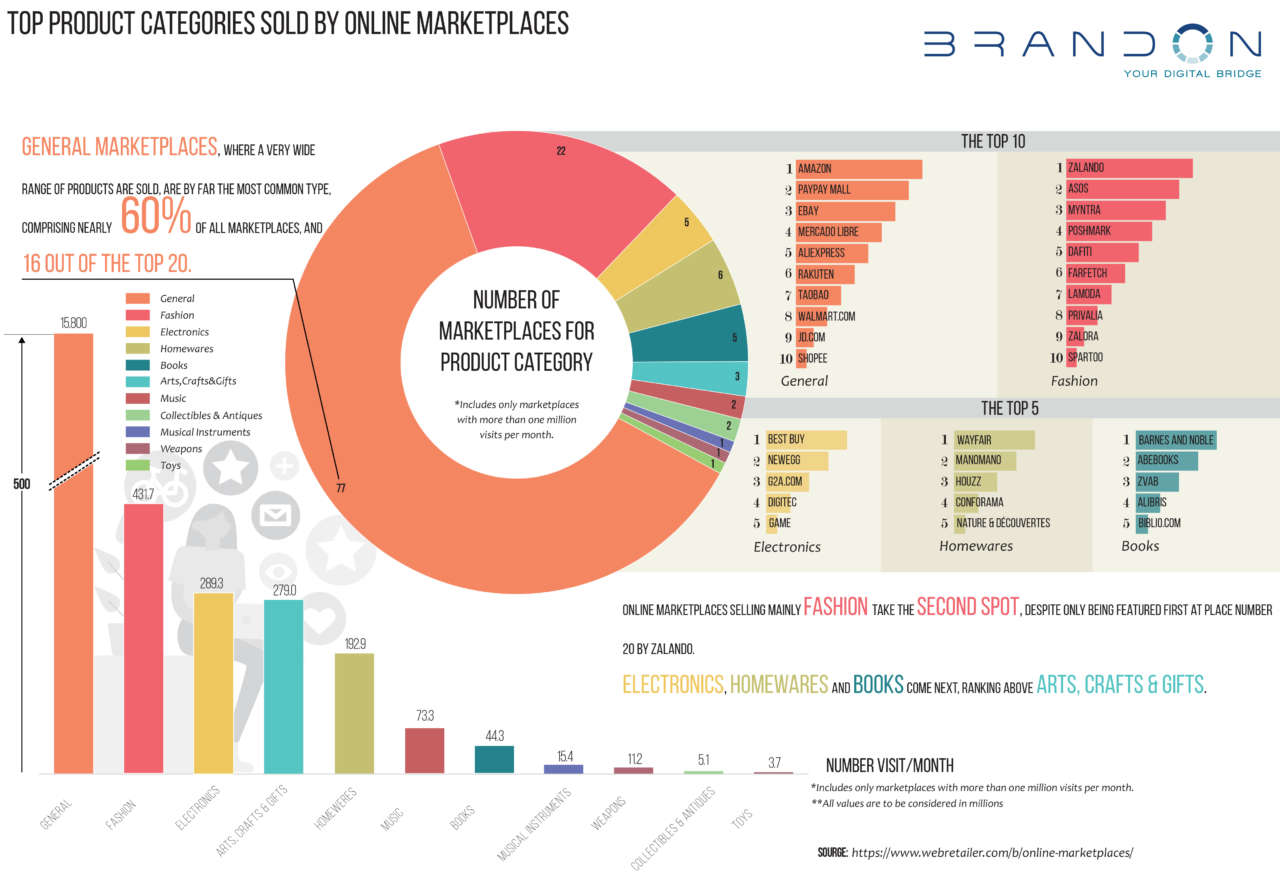 Marketplace BrandOn Group