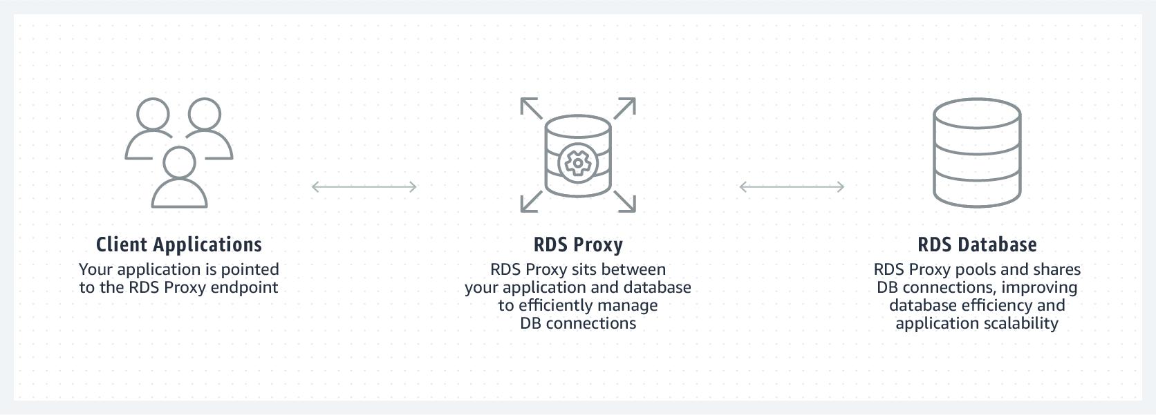 Amazon RDS Proxy