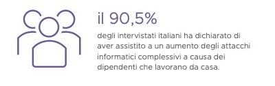 Cybersecurity Italia VMware
