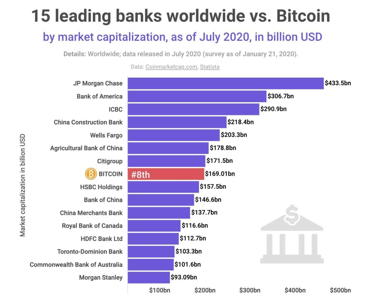 bitcoin capitalizzazione