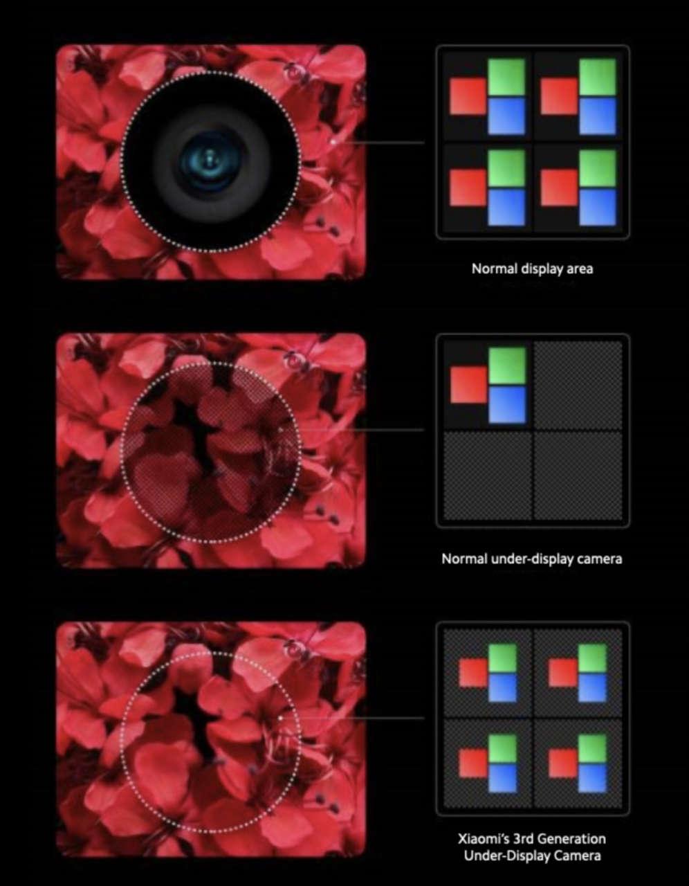 Xiaomi fotocamera sotto il display tecnologia
