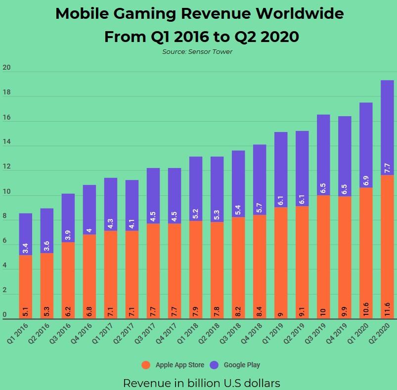 giochi mobile