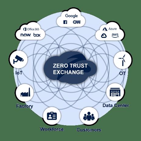 zscaler zero trust