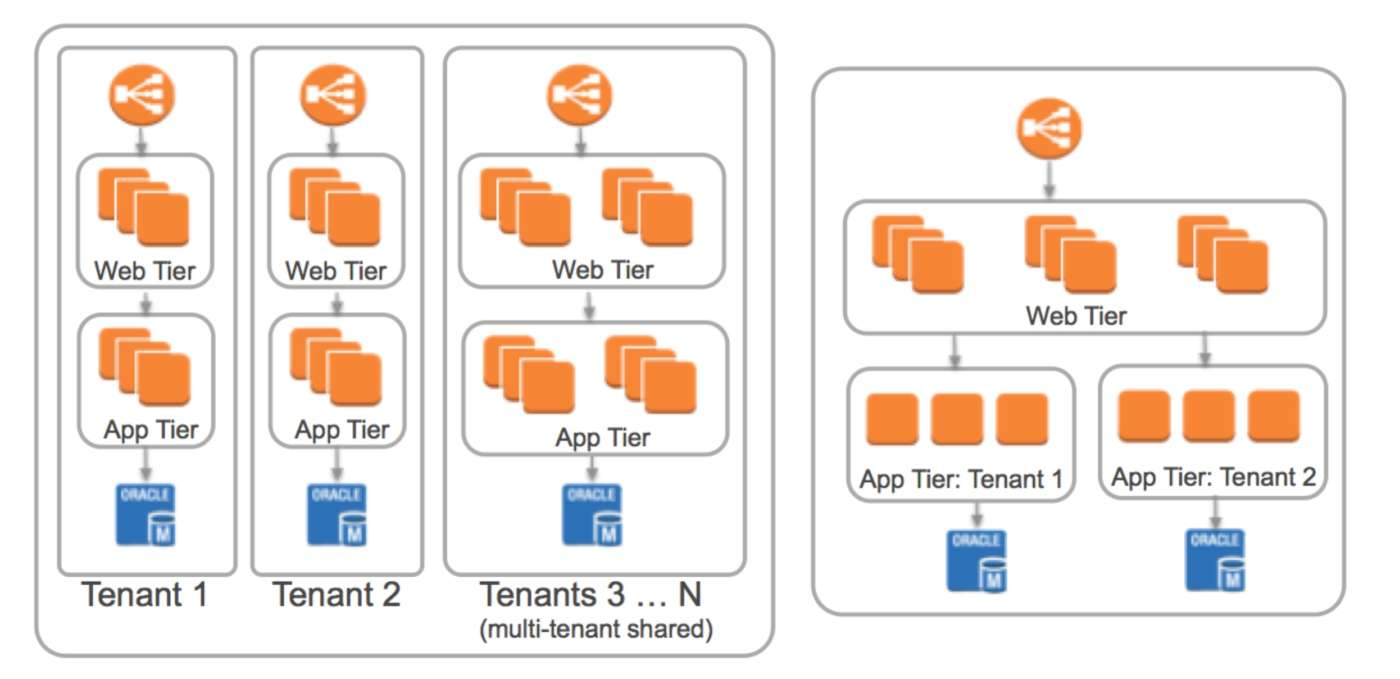piattaforma iiot multi tenant