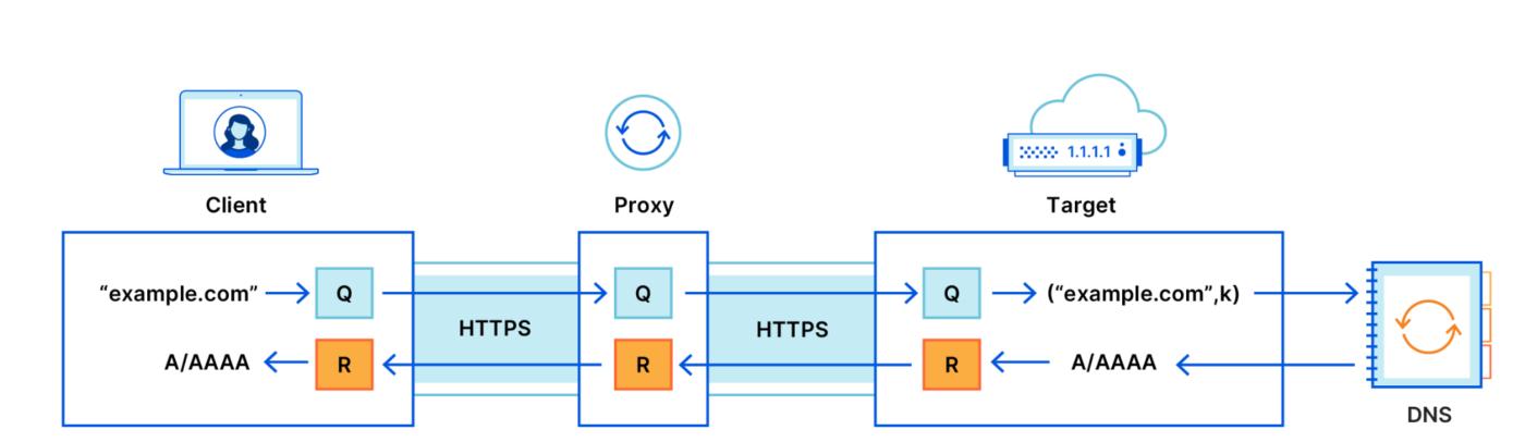 Cloudflare ODOH DNS