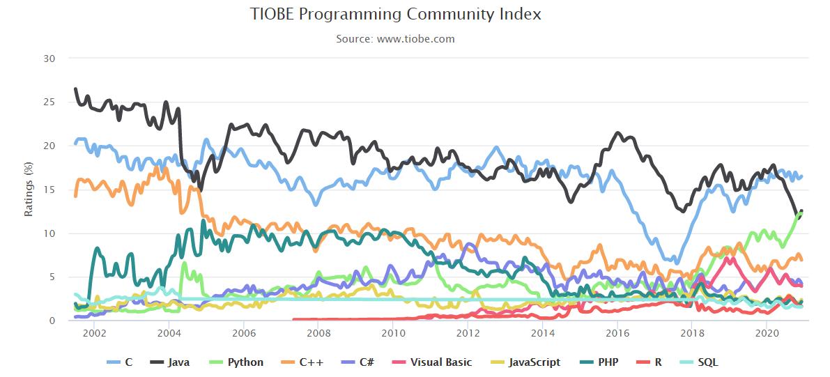 Python TIOBE