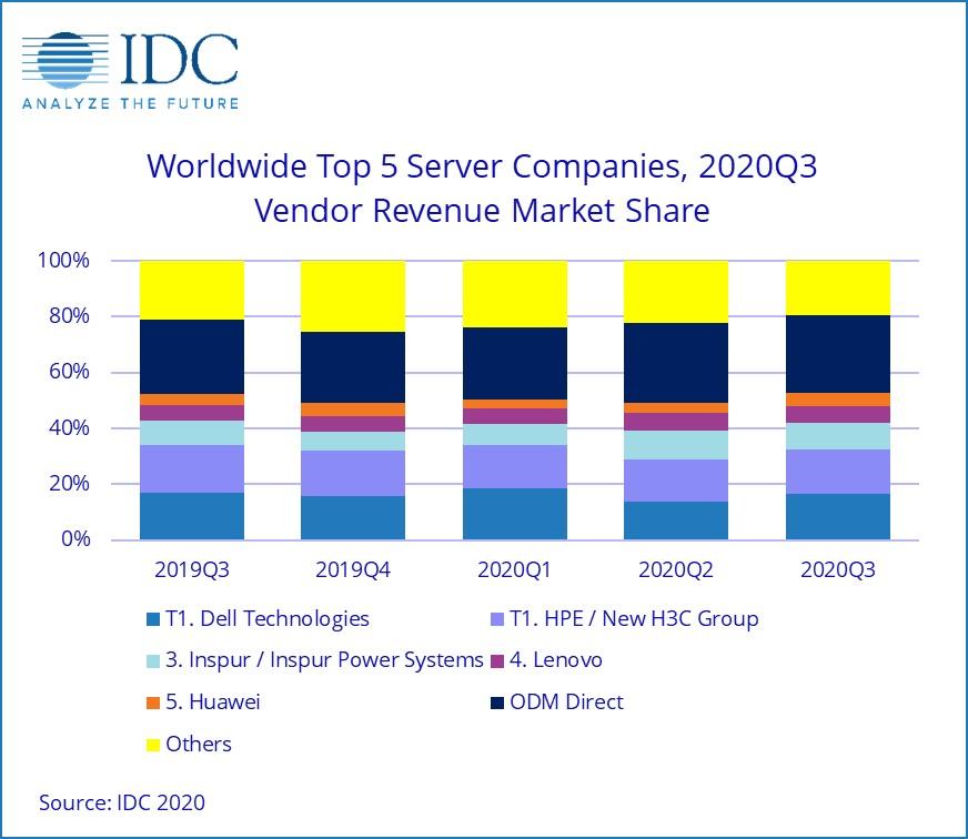 Idc dati server 3Q 2020