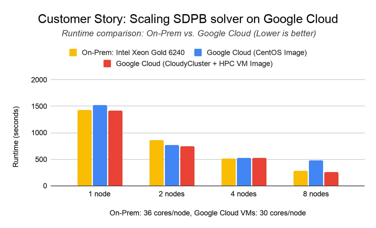 Google Cloud HPC