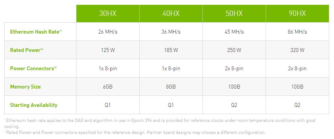 Nvidia CMP mining