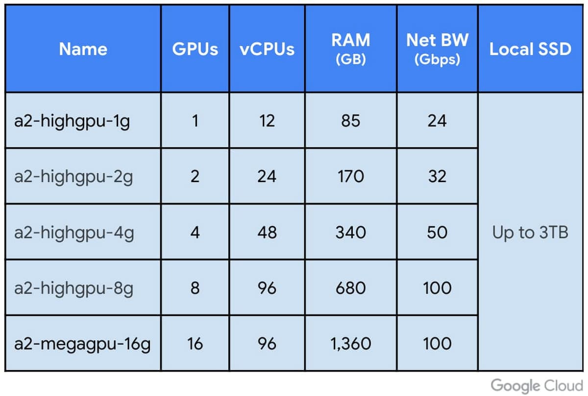 Google Cloud Gpu Nvidia