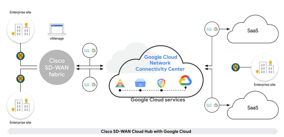 Cisco Google Cloud