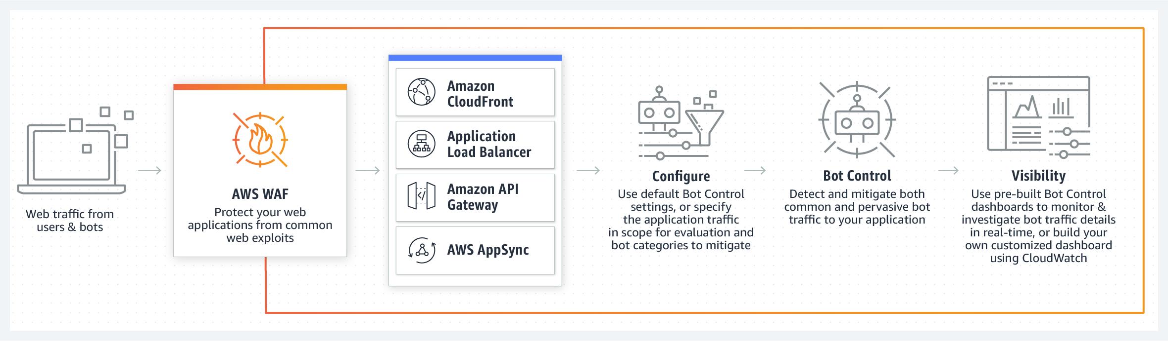 Amazon Web Services AWS WAF Bot Control