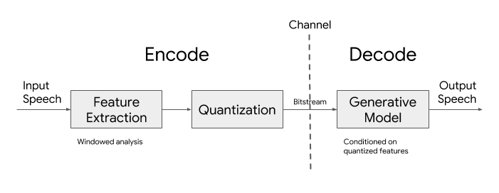 Google Lyra codec