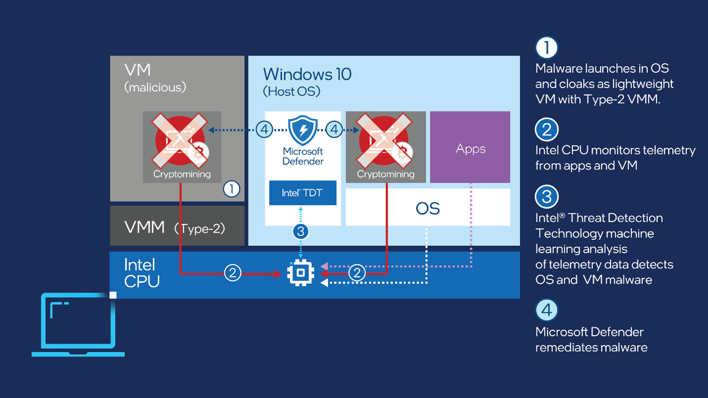Mining criptovalute Microsoft Intel