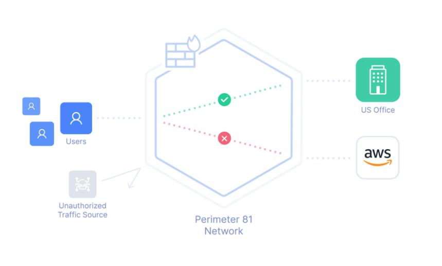 Firewall as a Service Perimeter 81 Network Traffic Control