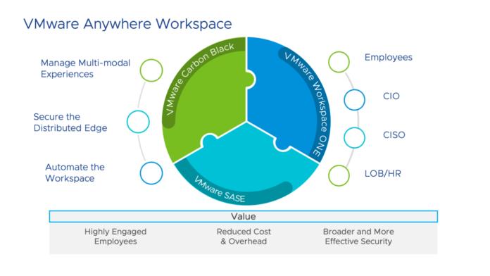 vmware workspace