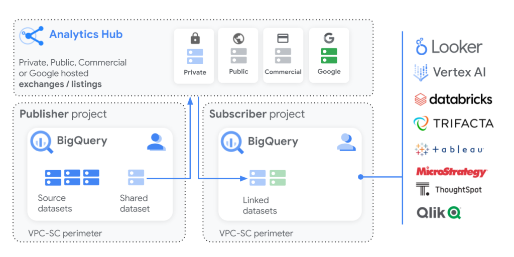 Analytics Hub Diagram