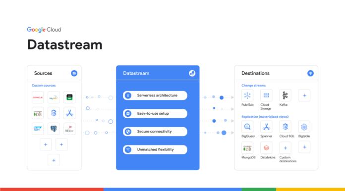 Datastream google cloud