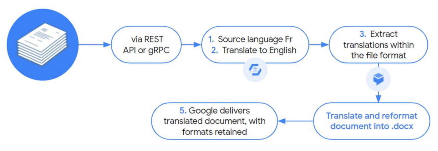 Google traduzione