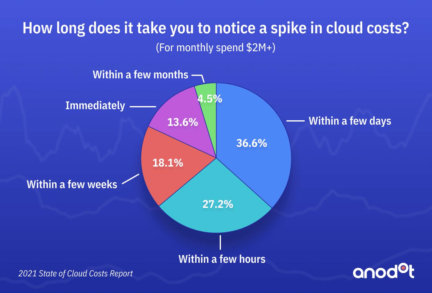 Cloud Anodot