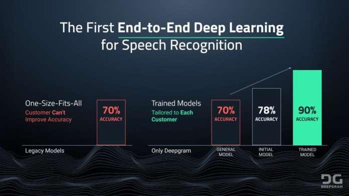 Deepgram intelligenza artificiale conversazionale