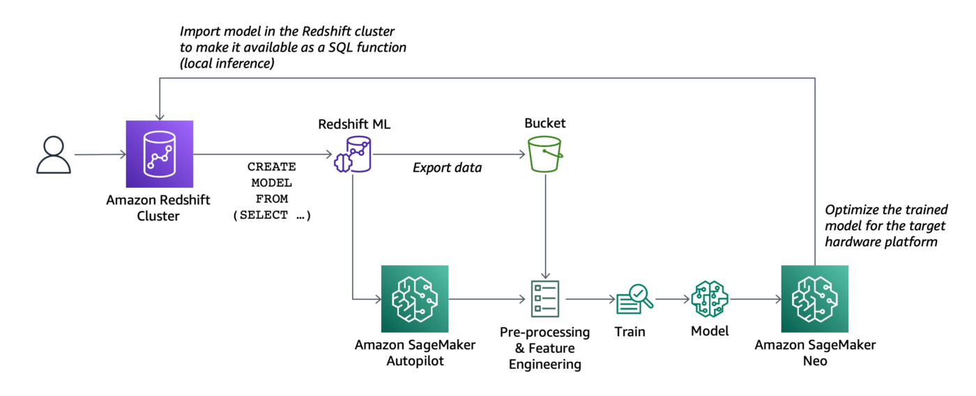 Amazon Redshift ML
