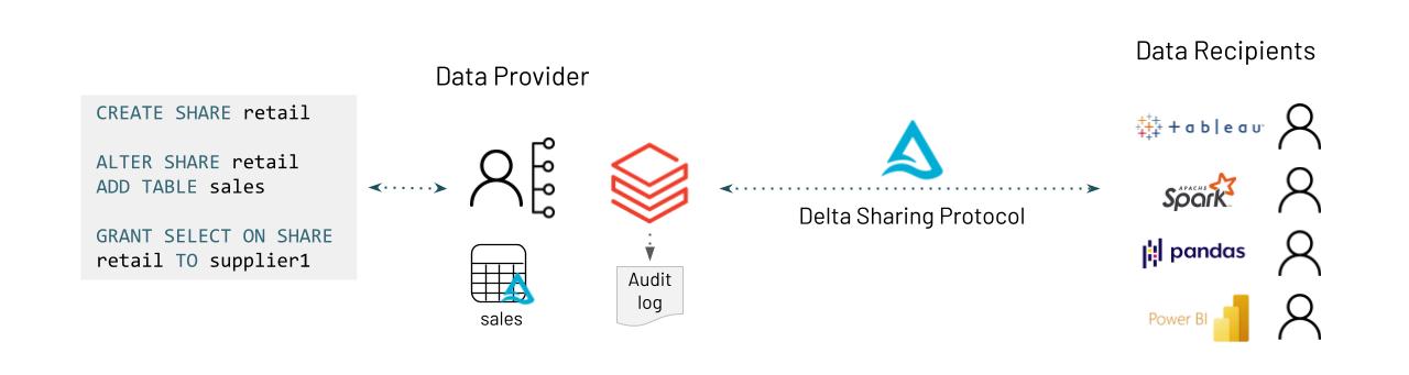 Delta Sharing