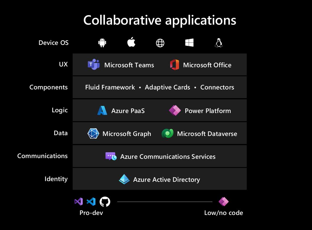 Microsoft app collaborative