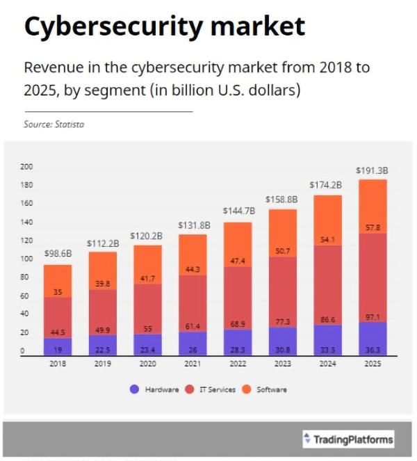 Cybersecurity TradingPlatforms Statista