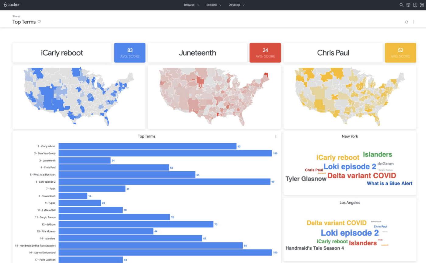 data analytics Google