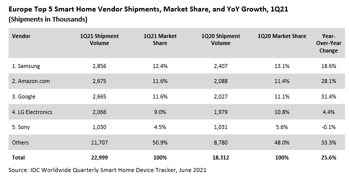 Smart home mercato IDC
