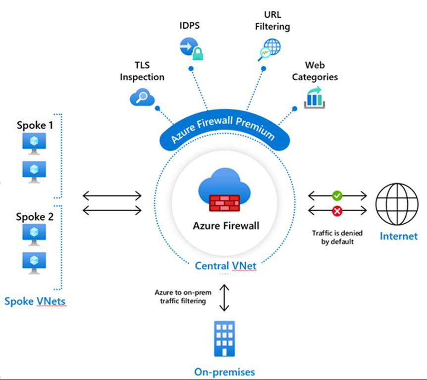 Microsoft Azure Firewall