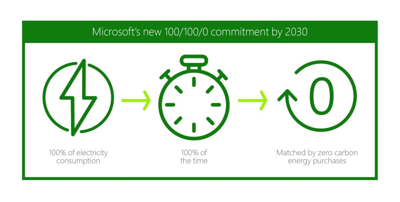 Microsoft sostenibilità