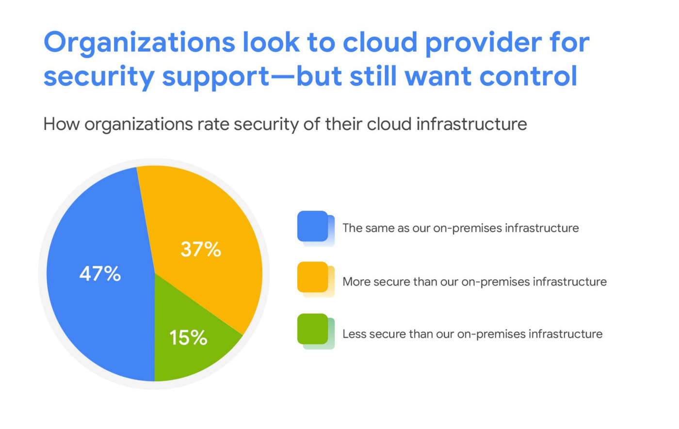 Google Cloud sicurezza