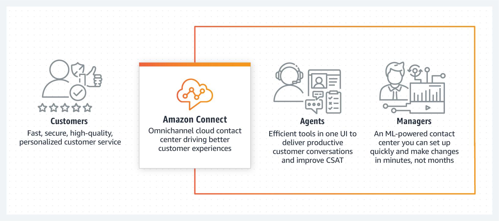 Contact center Amazon Connect
