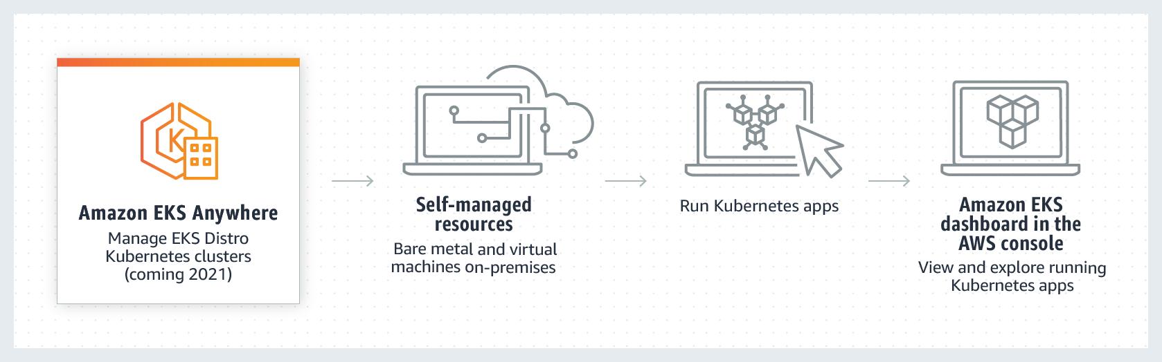 Amazon Elastic Kubernetes Service Anywhere