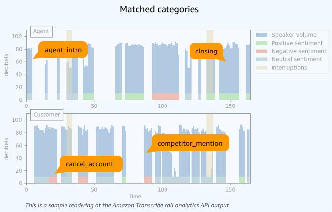 Amazon Transcribe Call Analytics