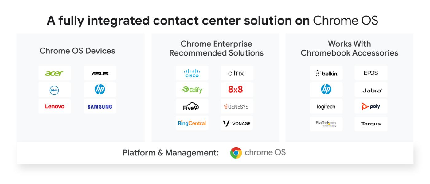 Google Chrome OS contact center