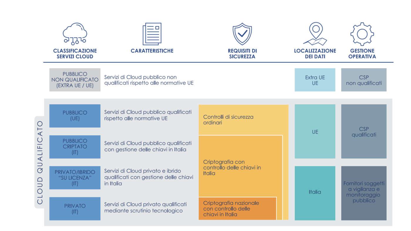 cloud italia classificazione