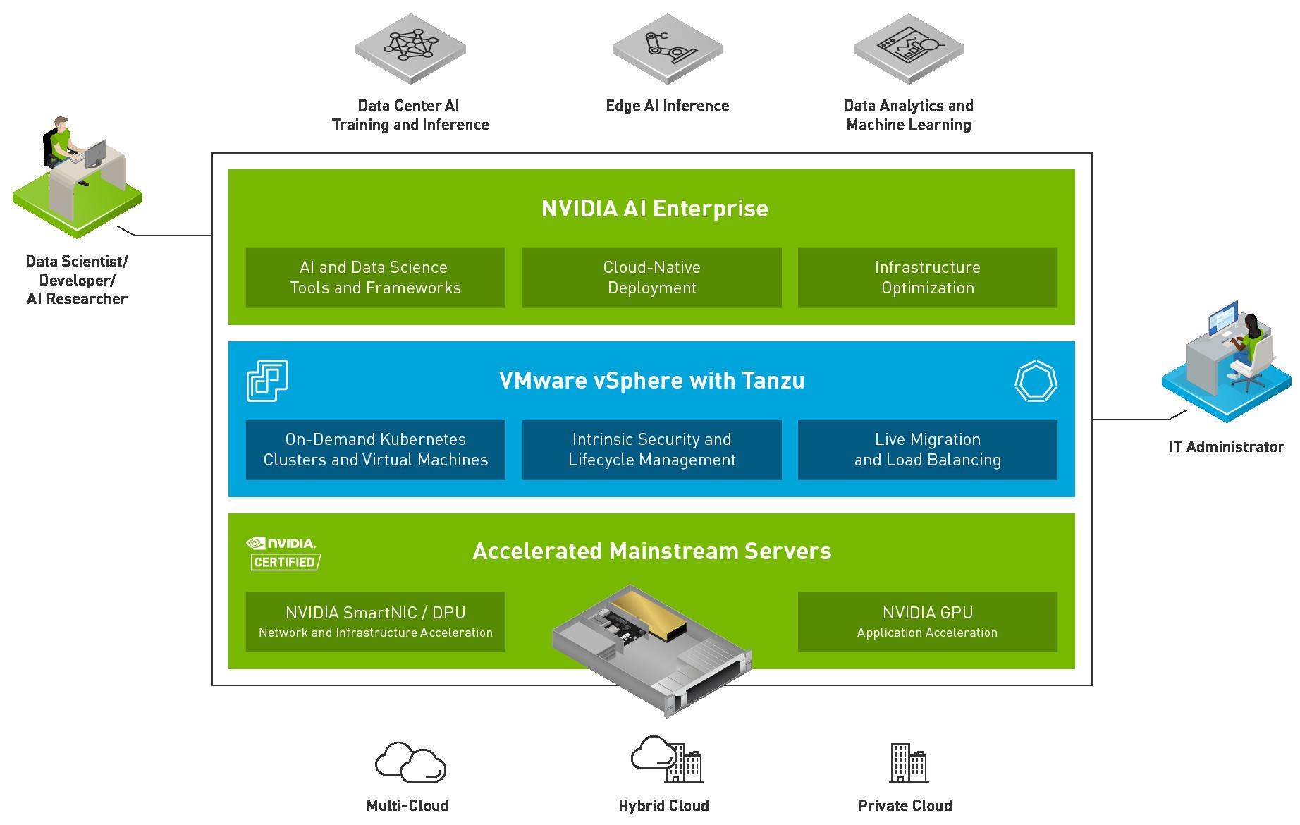 Nvidia VMware