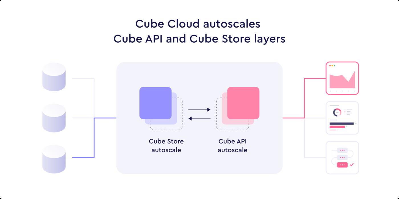 Cube Cloud