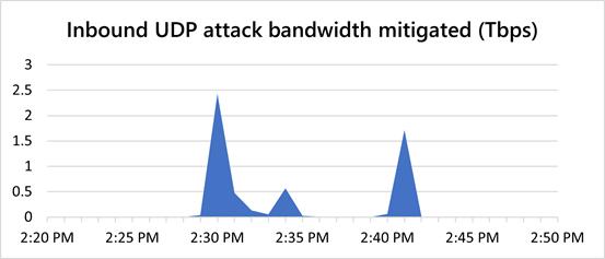 Microsoft Azure DDoS