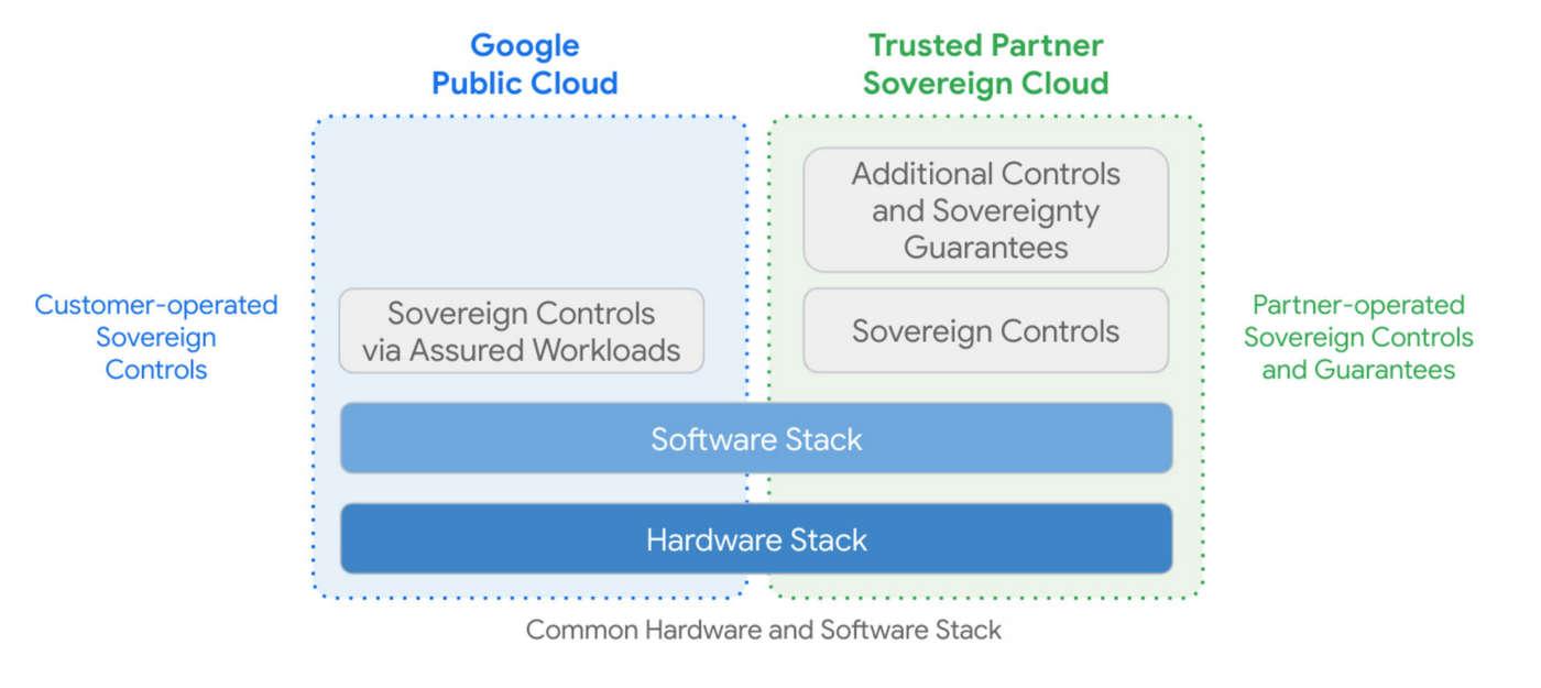 sovranità dati google cloud